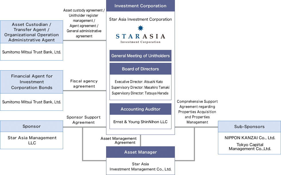 Structureabout Star Asia Investment Corporationstar Asia